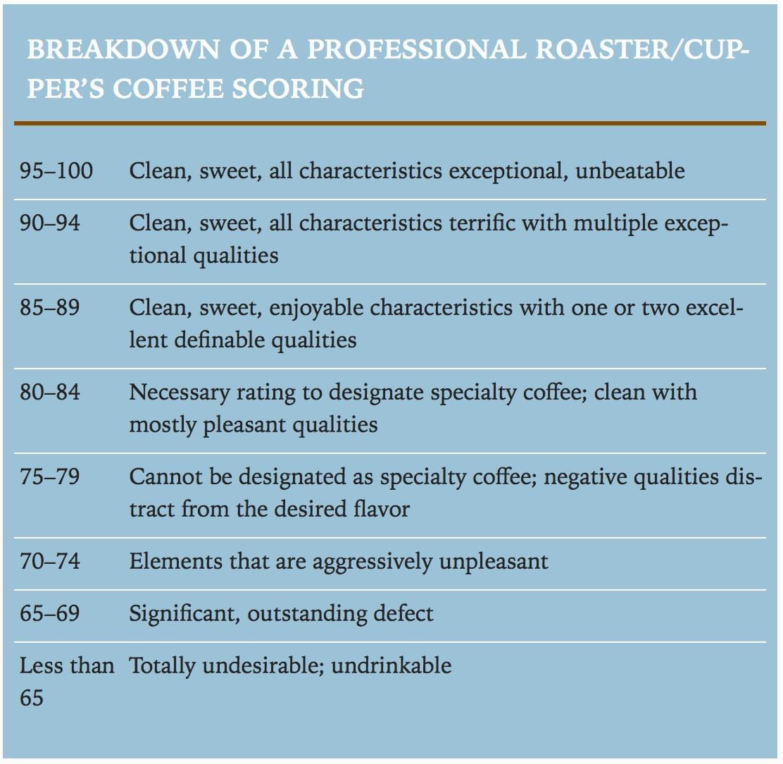 Thang đánh giá cà phê của SCA